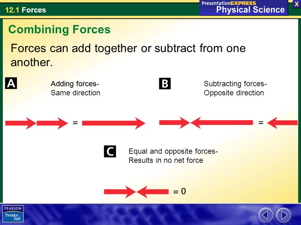 Forces can add together or subtract from one another.