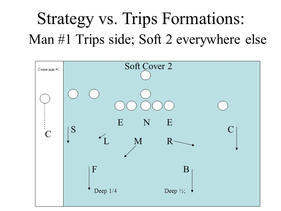 Man #1 Trips side; Soft 2 everywhere else