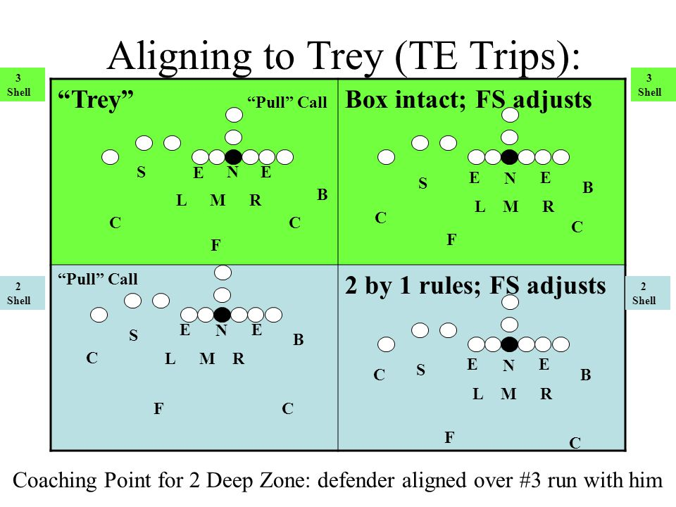 Aligning to Trey (TE Trips):