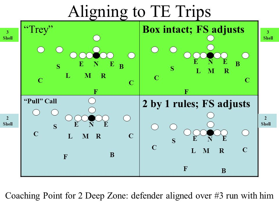 Aligning to TE Trips Trey Box intact; FS adjusts