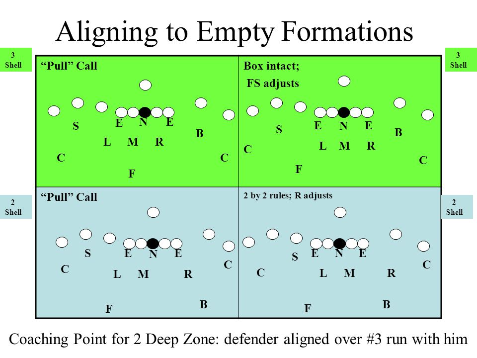 Aligning to Empty Formations