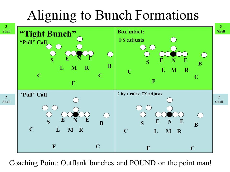 Aligning to Bunch Formations