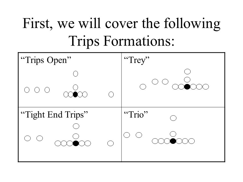 First, we will cover the following Trips Formations: