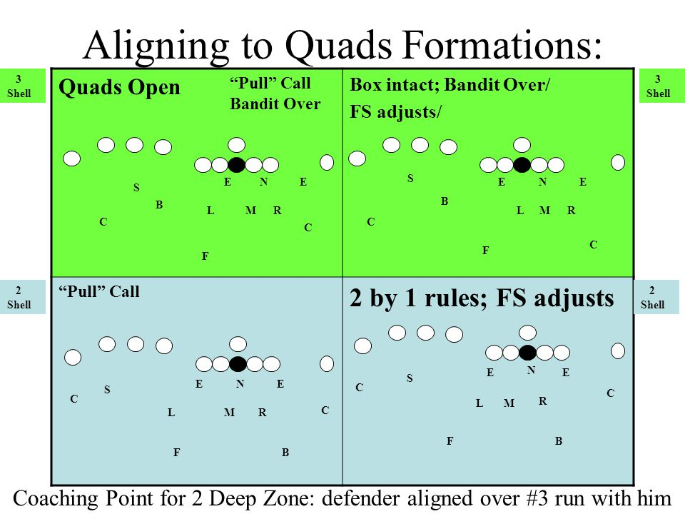 Aligning to Quads Formations: