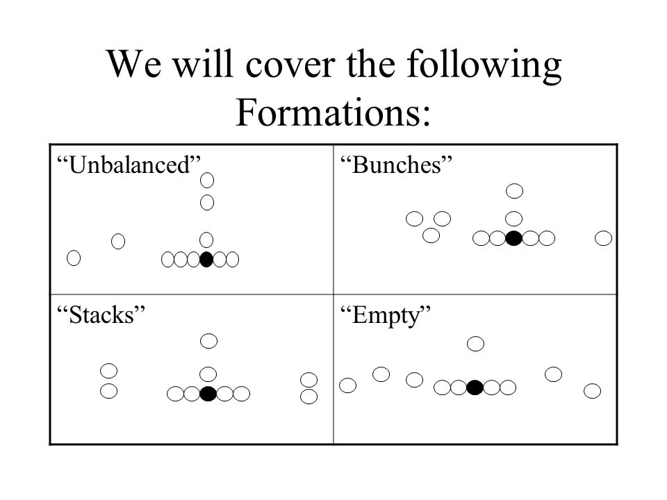 We will cover the following Formations: