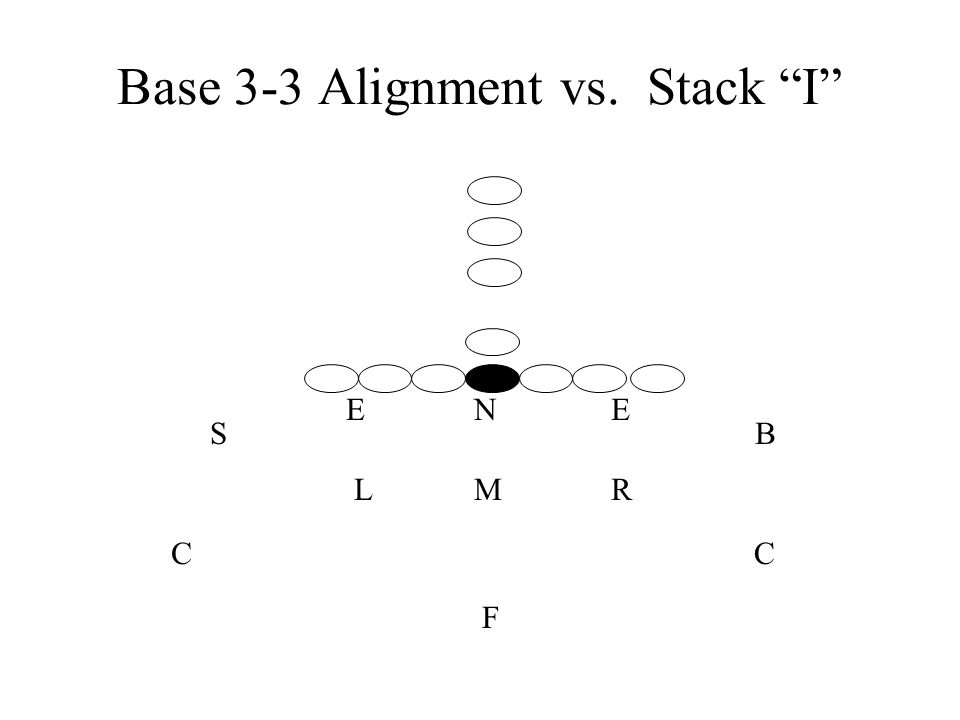 Base 3-3 Alignment vs. Stack I