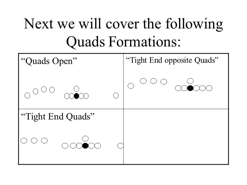 Next we will cover the following Quads Formations: