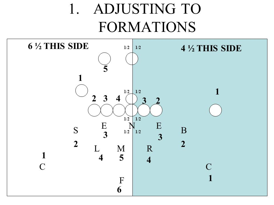 ADJUSTING TO FORMATIONS