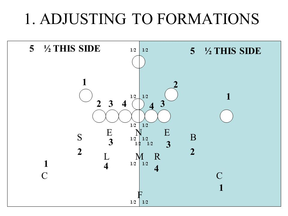 1. ADJUSTING TO FORMATIONS