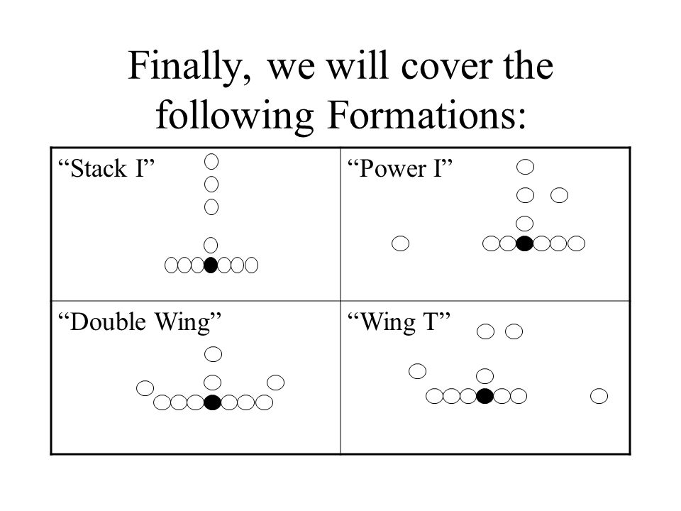Finally, we will cover the following Formations: