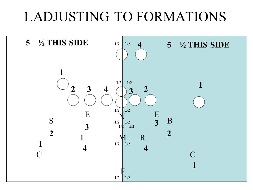 1.ADJUSTING TO FORMATIONS