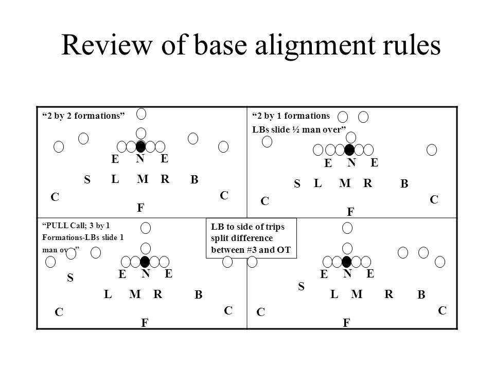 Review of base alignment rules
