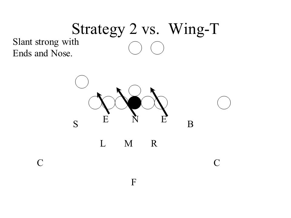 Strategy 2 vs. Wing-T Slant strong with Ends and Nose. E N E S B L M R