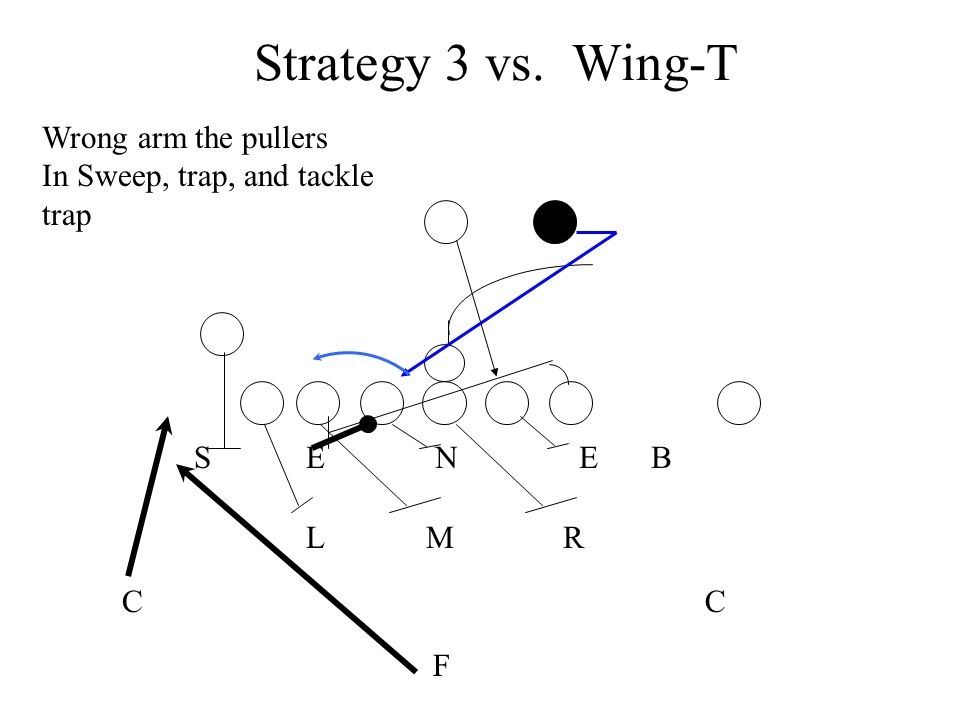 Strategy 3 vs. Wing-T Wrong arm the pullers In Sweep, trap, and tackle