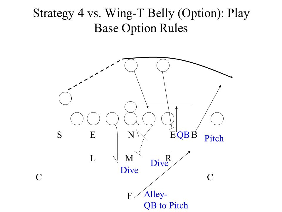 Strategy 4 vs. Wing-T Belly (Option): Play Base Option Rules