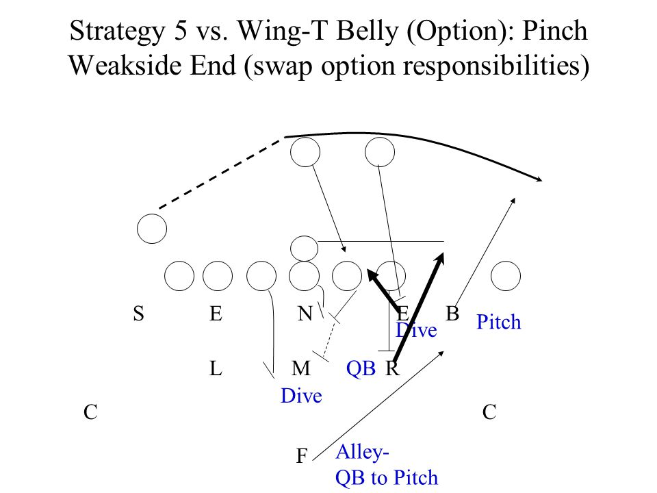 Strategy 5 vs. Wing-T Belly (Option): Pinch Weakside End (swap option responsibilities)