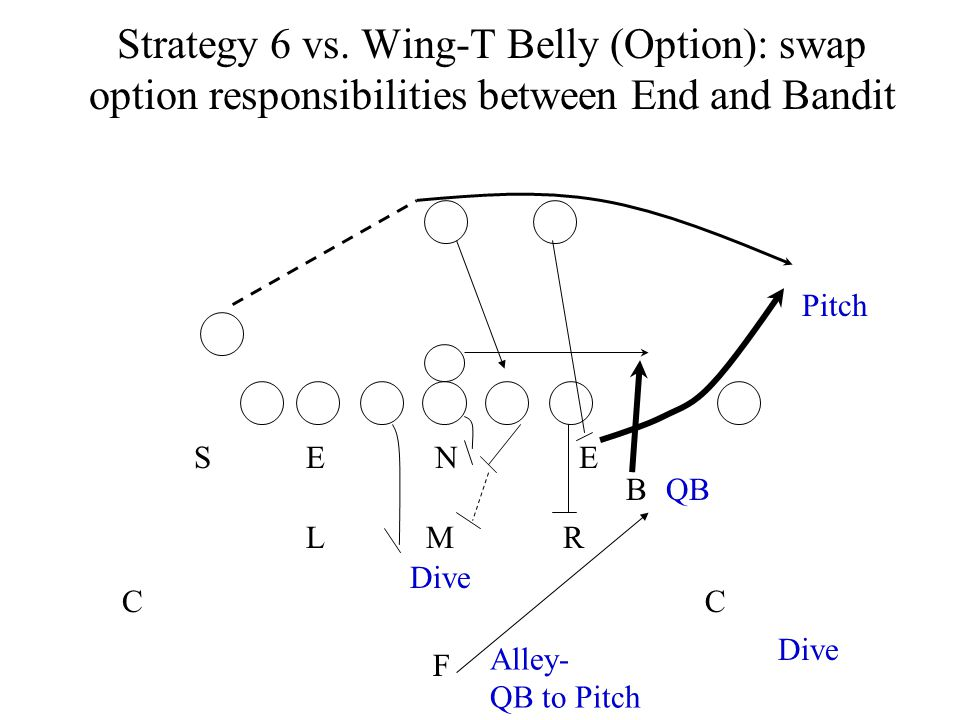 Strategy 6 vs. Wing-T Belly (Option): swap option responsibilities between End and Bandit
