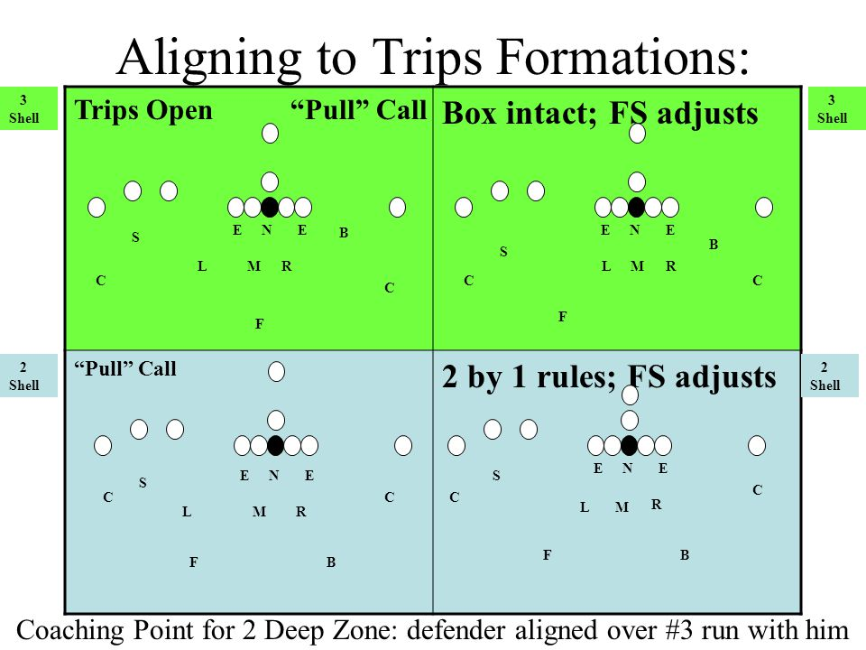 Aligning to Trips Formations: