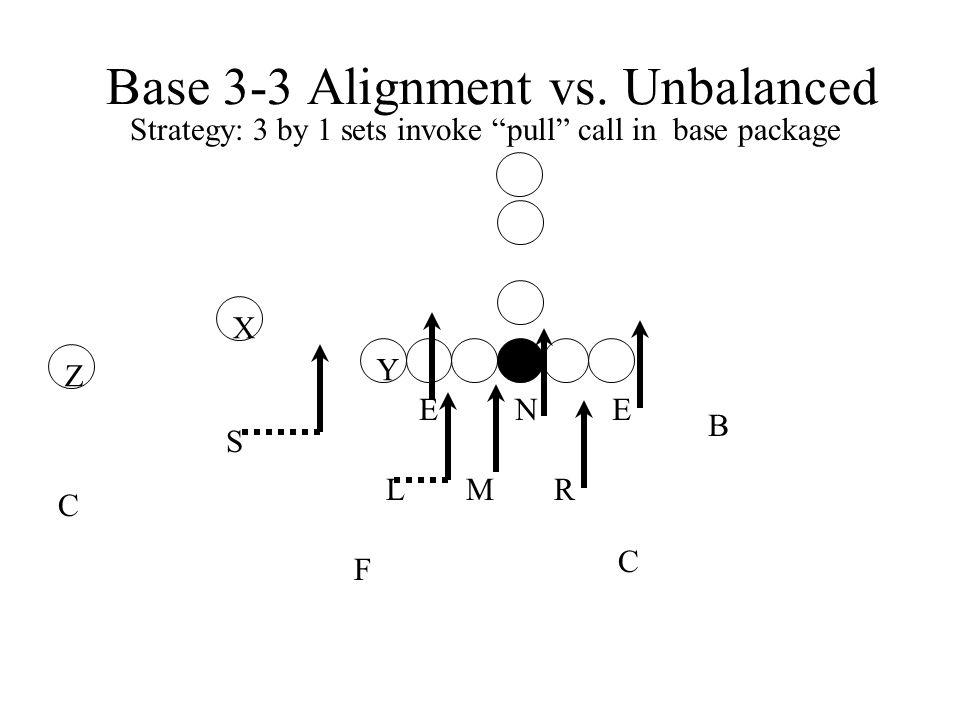 Base 3-3 Alignment vs. Unbalanced