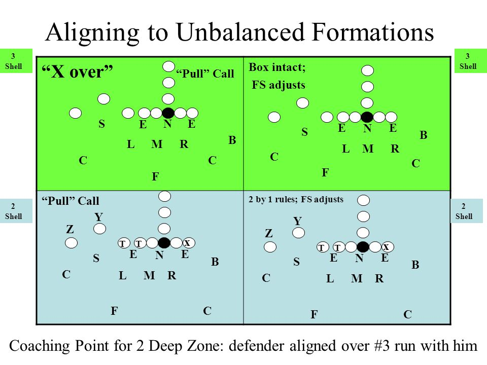 Aligning to Unbalanced Formations