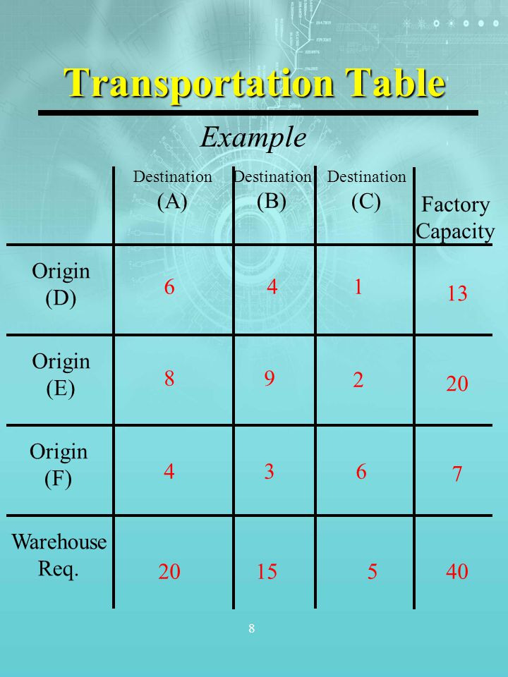 Transportation Table Example (A) (B) (C) Factory Capacity Origin (D) 6