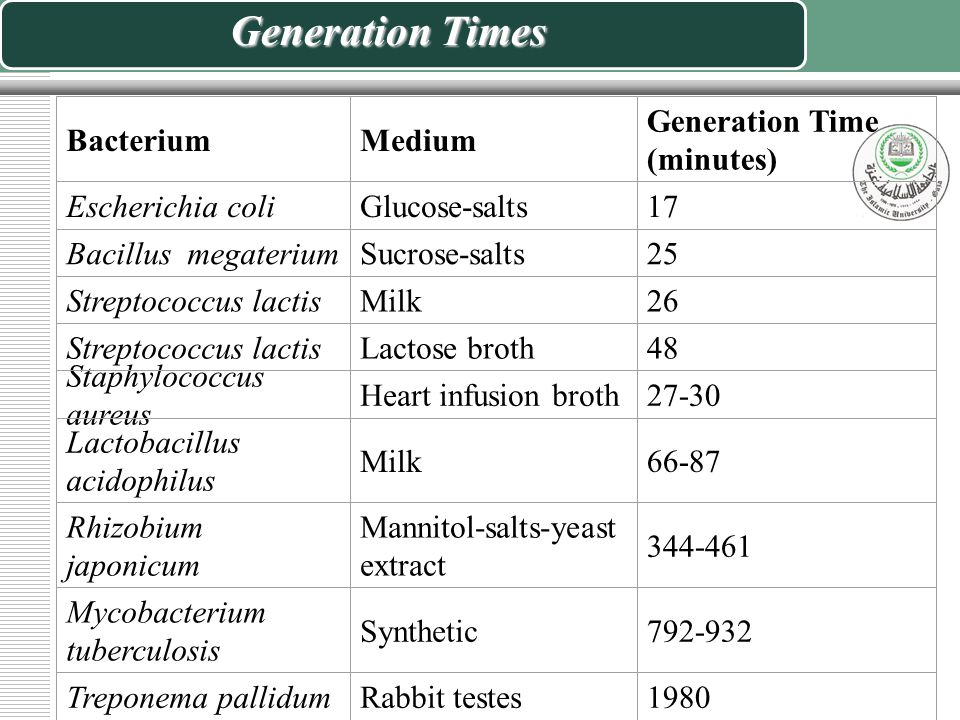 Generation Times Bacterium Medium Generation Time (minutes)