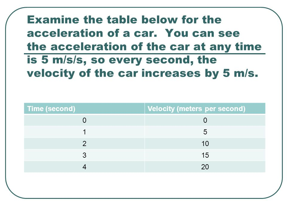 Examine the table below for the acceleration of a car