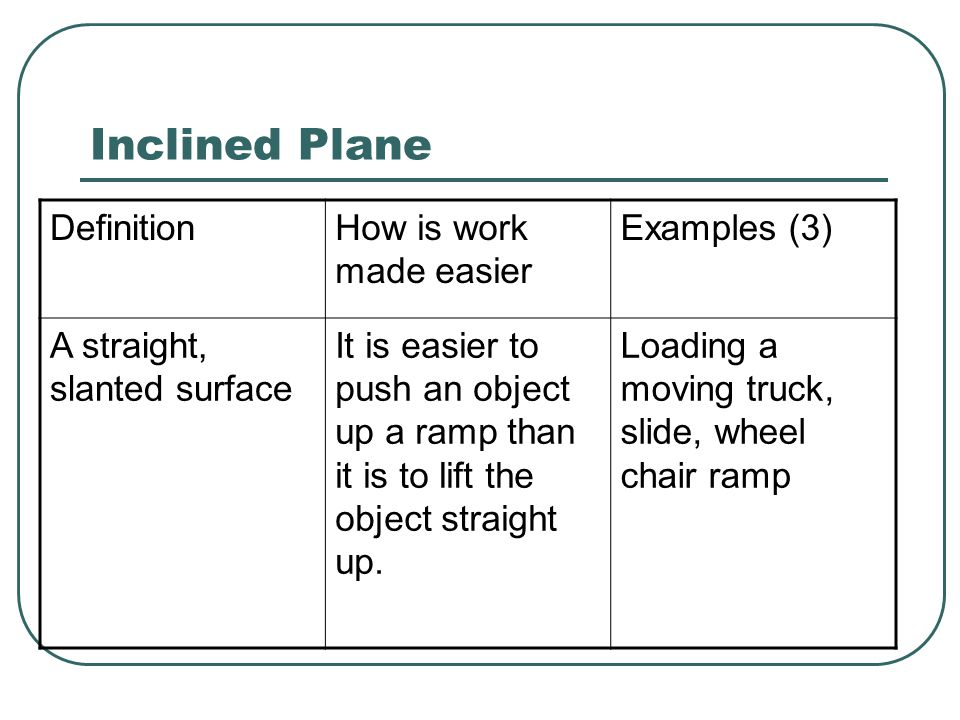 Inclined Plane Definition How is work made easier Examples (3)