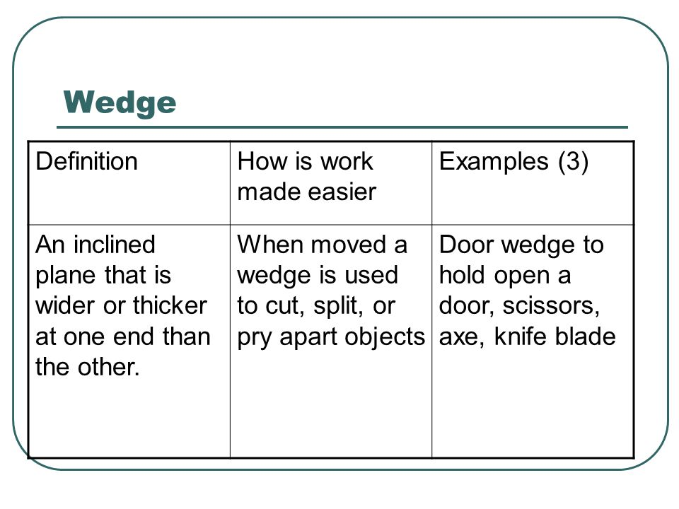 Wedge Definition How is work made easier Examples (3)