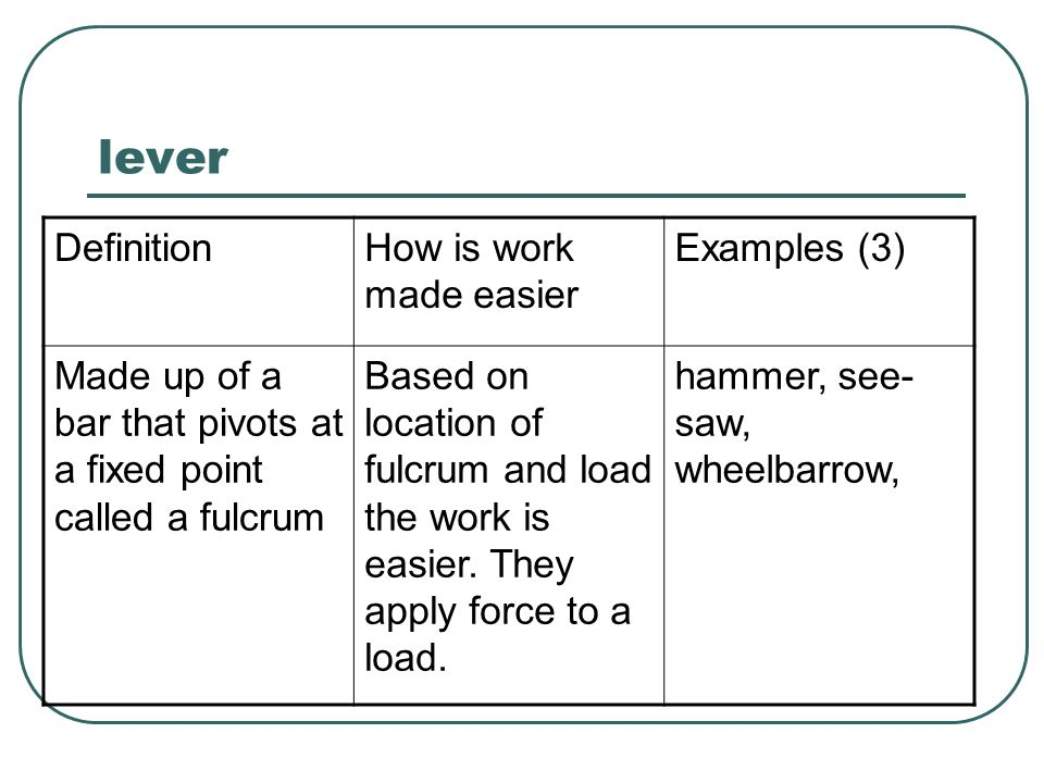 lever Definition How is work made easier Examples (3)