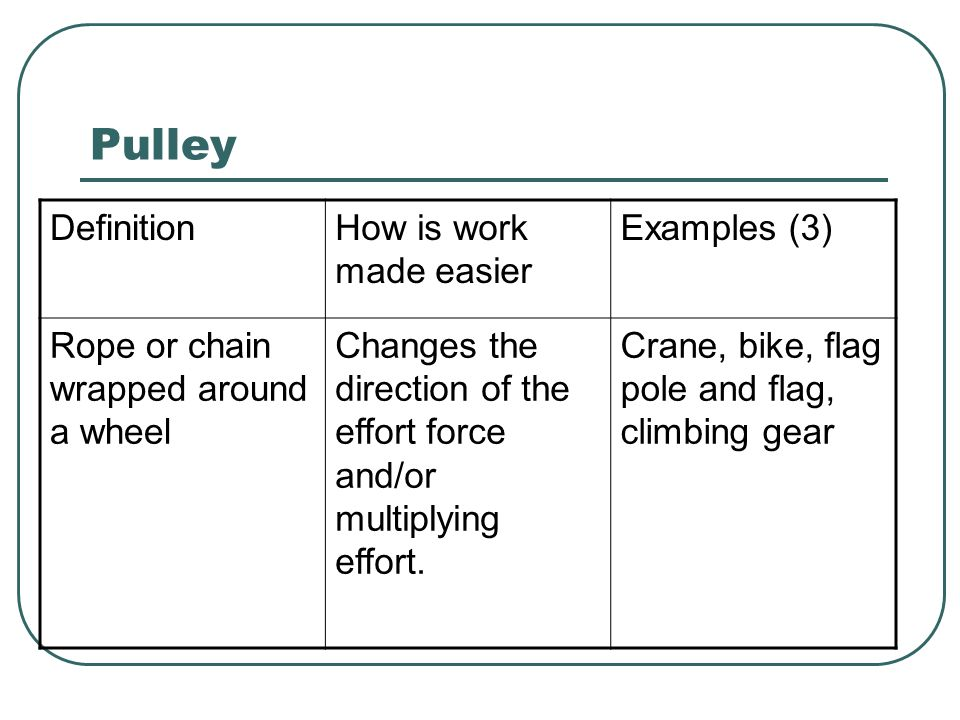 Pulley Definition How is work made easier Examples (3)