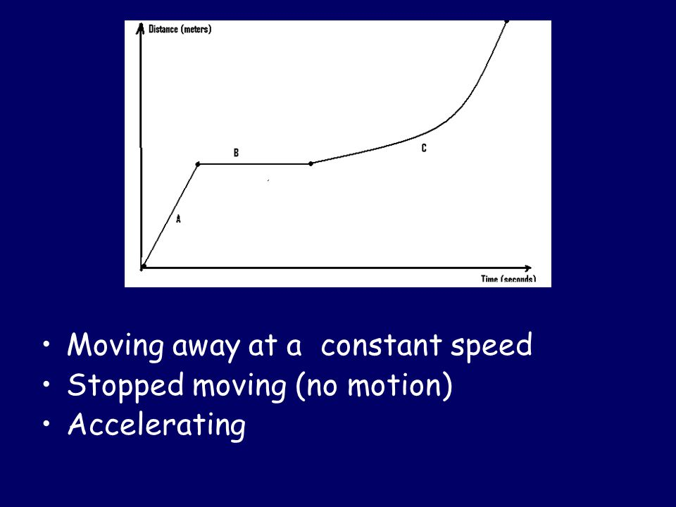 Moving away at a constant speed