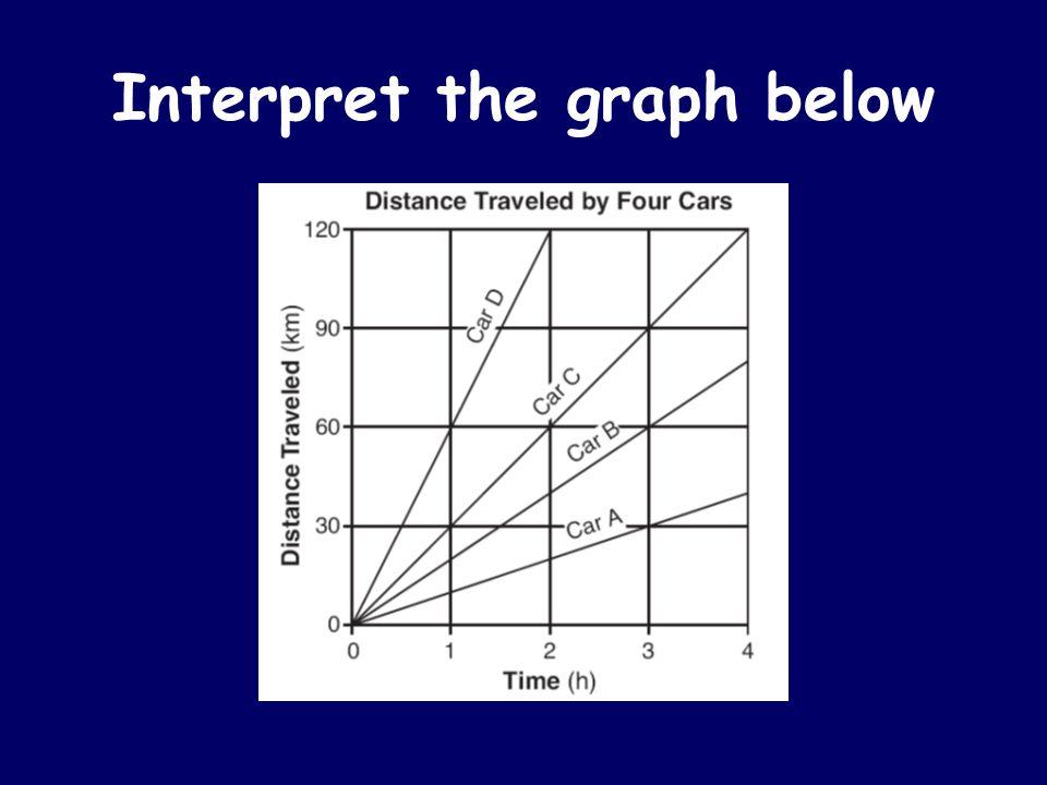 Interpret the graph below