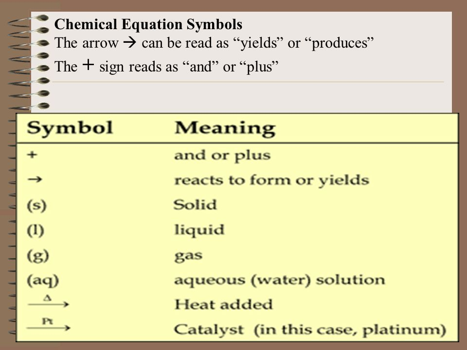 Chemical Equation Symbols