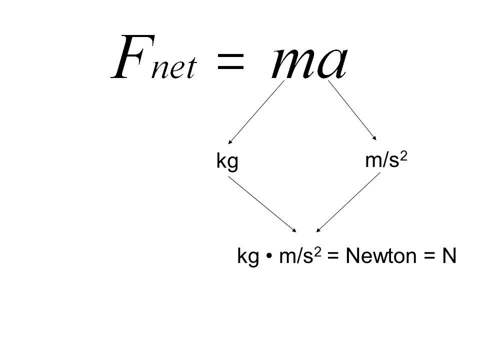 kg m/s2 kg • m/s2 = Newton = N