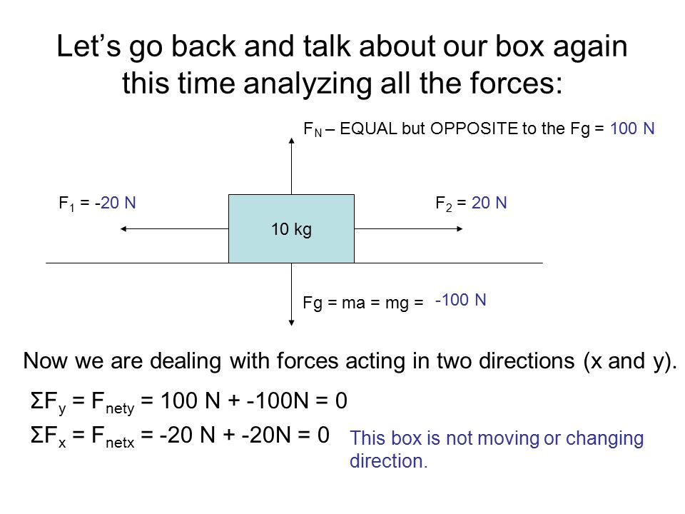 Let's go back and talk about our box again this time analyzing all the forces:
