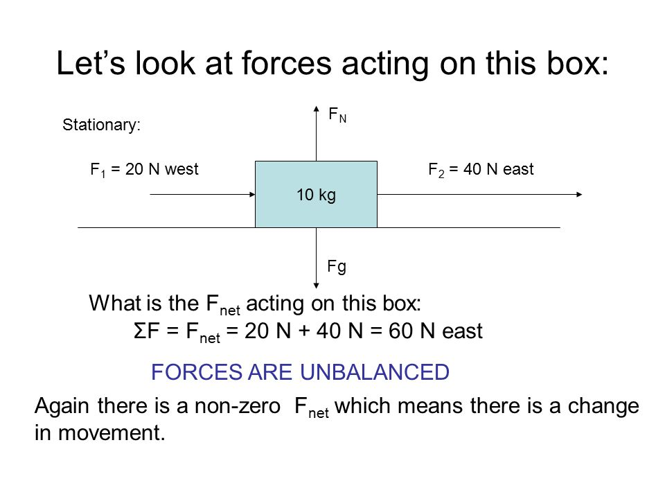 Let's look at forces acting on this box: