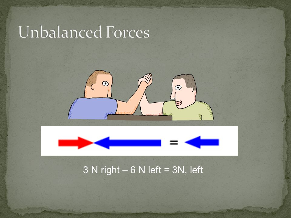 Unbalanced Forces 3 N right – 6 N left = 3N, left