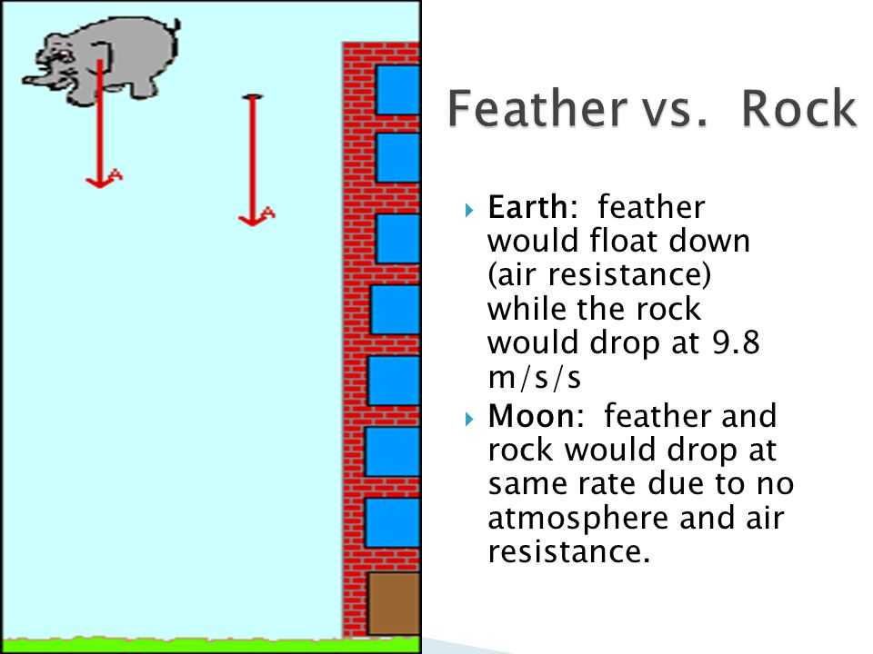 Feather vs. Rock Earth: feather would float down (air resistance) while the rock would drop at 9.8 m/s/s.