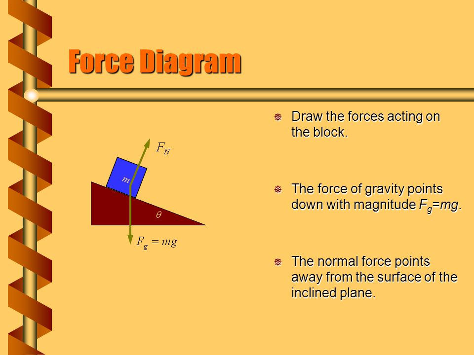 Force Diagram Draw the forces acting on the block.
