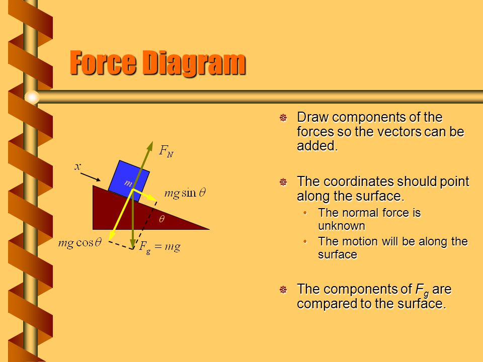 Force Diagram Draw components of the forces so the vectors can be added. The coordinates should point along the surface.