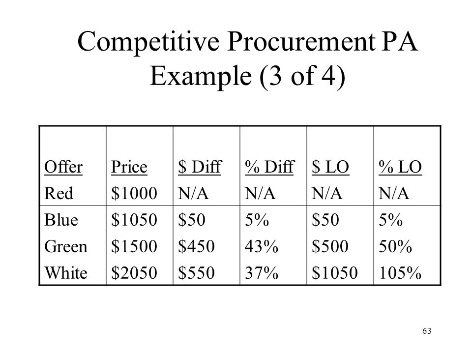 Competitive Procurement PA Example (3 of 4)
