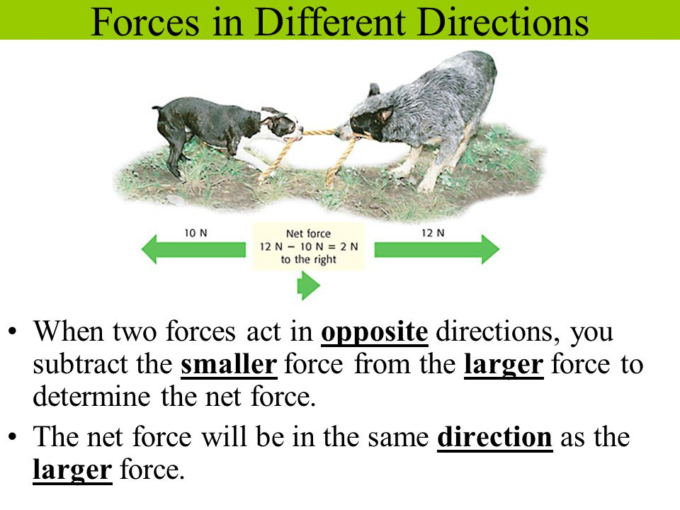 Forces in Different Directions