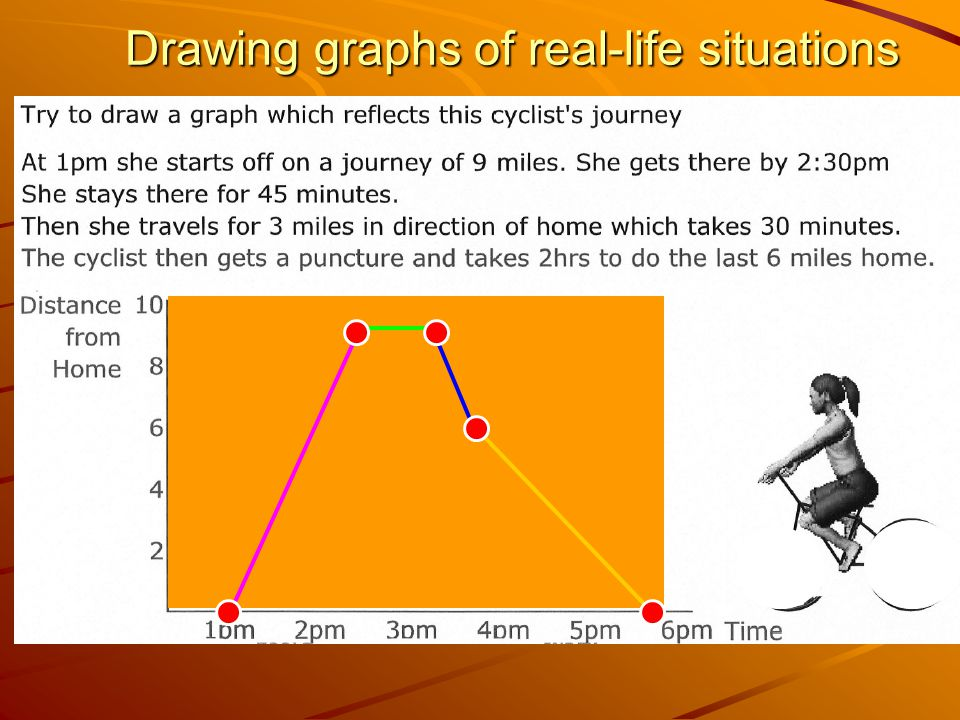 Drawing graphs of real-life situations