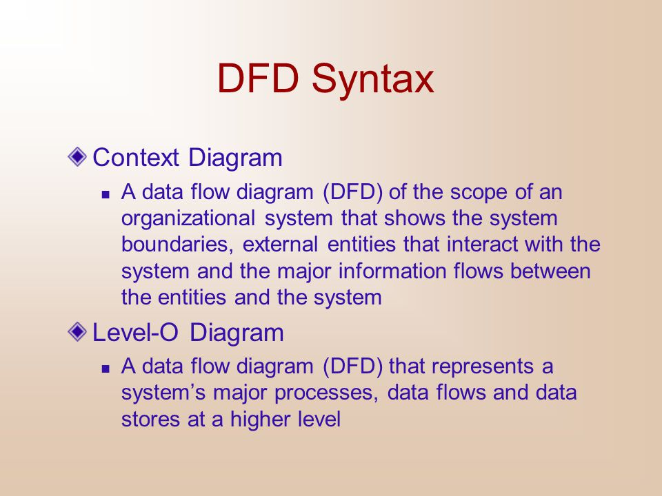 DFD Syntax Context Diagram Level-O Diagram