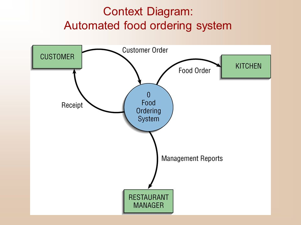 Context Diagram: Automated food ordering system
