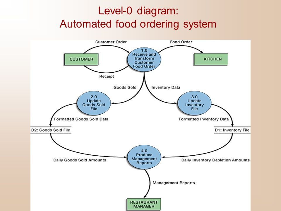 Level-0 diagram: Automated food ordering system
