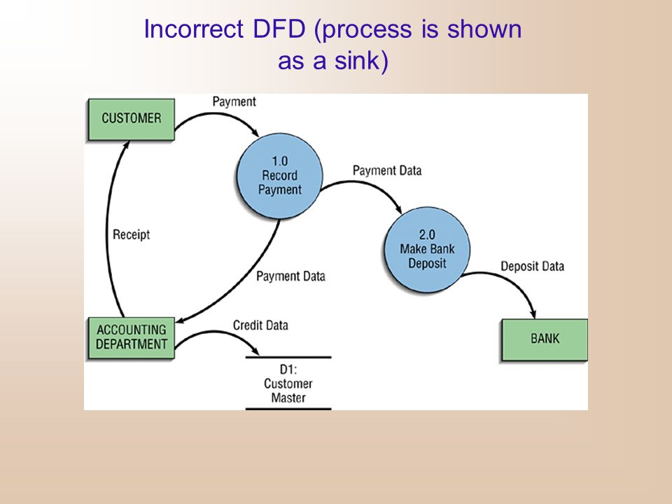 Incorrect DFD (process is shown as a sink)