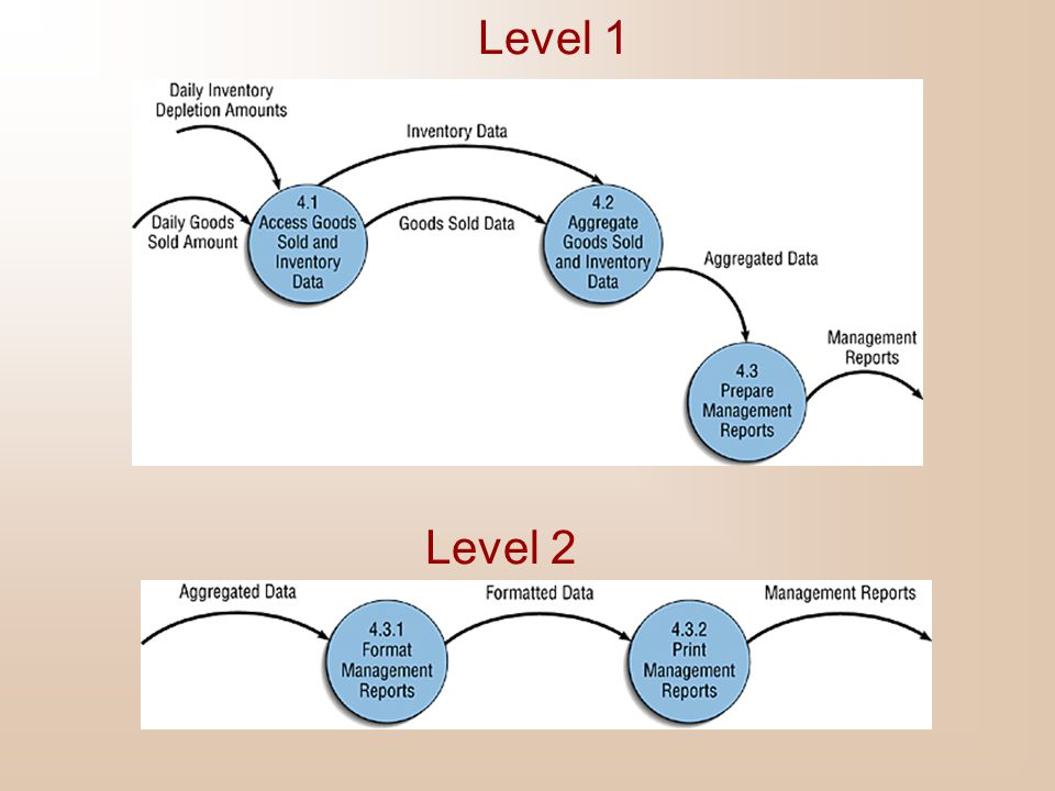 Level 1 Level 2
