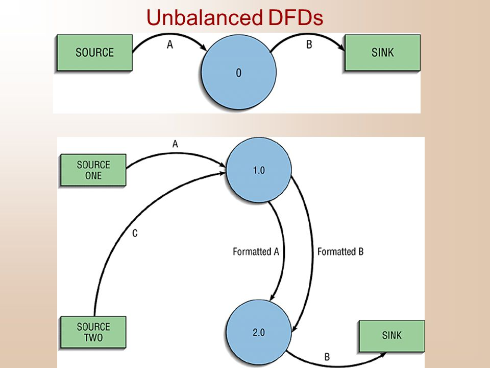 Unbalanced DFDs In the context diagram, we have one input to the system, A and one output, B.